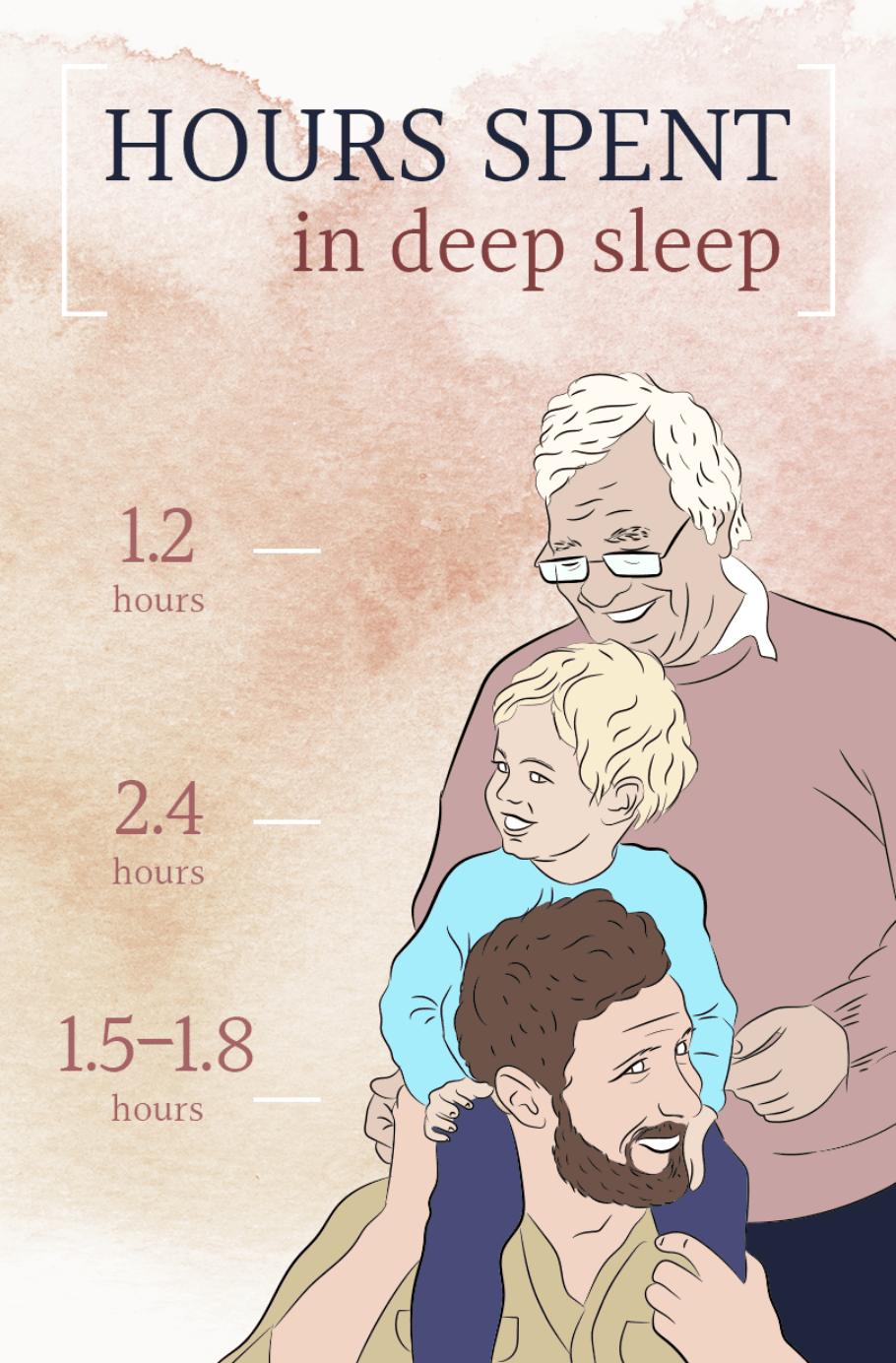HS How Much Sleep