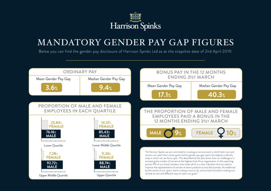 Pay-gap